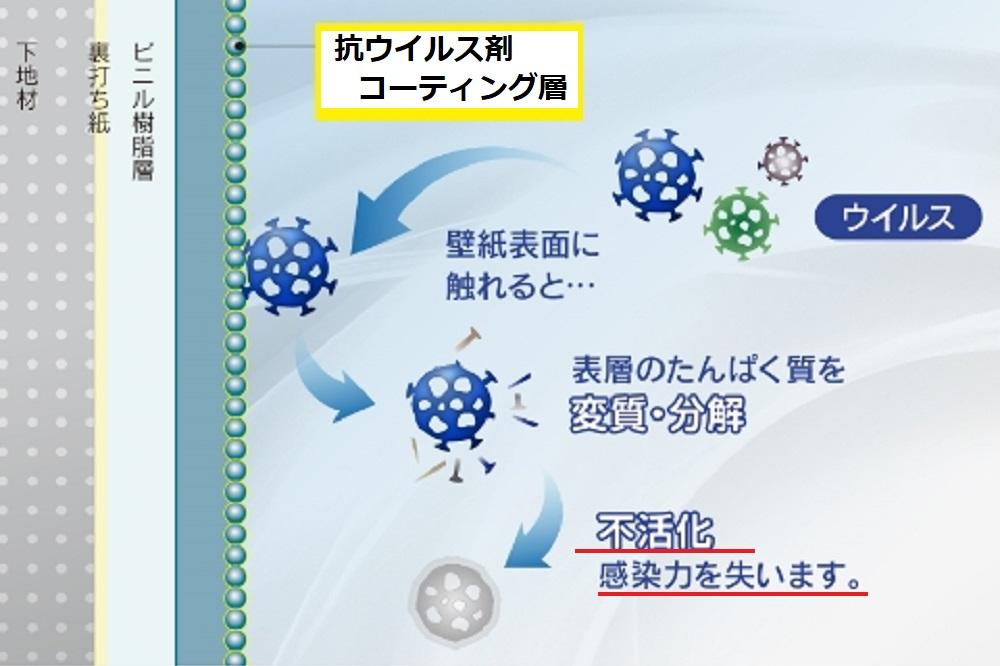 抗ウイルスクロス性能
